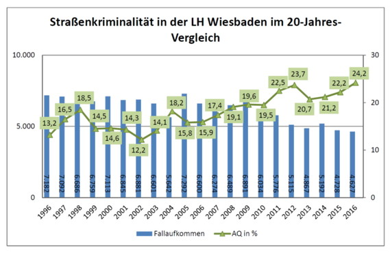 jugendkriminalität statistik 2017